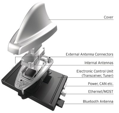 Smart Antenna Hirschmann Car Communication